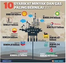 Petronas News Page 23 Skyscrapercity