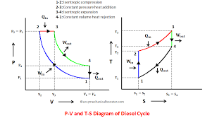 Diesel Cycle Process With P V And T S Diagram Mechanical