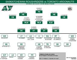 Riders Depth Chart For Toronto Released 620 Ckrm The