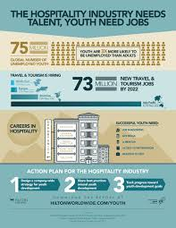 Careers In The Hotel Industry Infographic