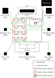 wiring diagram for home entertainment system the wiring diagram hooking up home theatre technical articles cablewhole wiring diagram