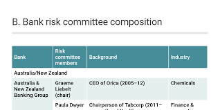 Maybank Organisation Chart 2016 B Bank Risk Committee Composition Apac Old By Infopro