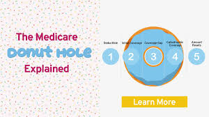 Medicare Donut Hole Chart 2016 The Donut Hole Medicare Part D Buffer Benefits