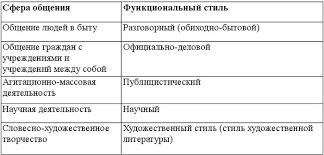 Книга Русский язык и культура речи Русский язык и культура речи