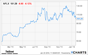Is It Time To Give Up On Netflix Nflx Stock Thestreet