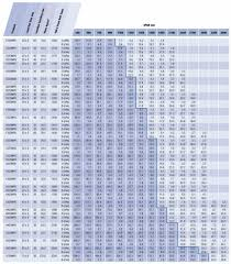 Grating Size Chart Load Tables