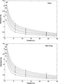 Idf Curves Using The Frank Archimedean Copula Journal Of