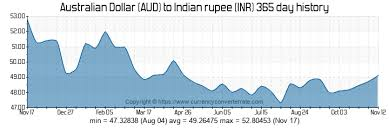 Aud To Inr Chart 9000 Aud To Inr Convert 9000 Australian Dollar To Indian