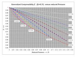 Compressibility Chart For Co2 Two Extensions Of The Compressibility Factor Z Correlation