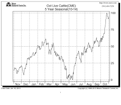 A Potential Bull Market In Cattle Doesnt Care About Greece