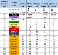 Web Sling Capacity Chart Round Slings Buy Polyester Lifting Slings Online Rsd Uk