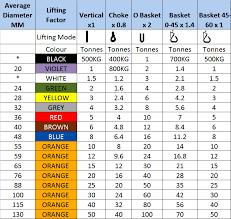 Rigging Slings Chart Round Slings Buy Polyester Lifting Slings Online Rsd Uk