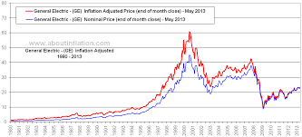 General Electric Inflation Adjusted Chart Ge About Inflation