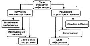 Общая характеристика процессов сбора передачи обработки и  Рисунок 3