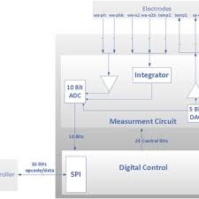 Opcode Chart A Flow Chart Of The Measurement Sequence B Wakeup Opcode