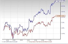 CSX Corp CSX Stock Gains 40% Year To Date Here's Why Nasdaq Beauteous Csx Stock Quote