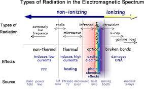 Types Of Radiation Chart Radiation Basics Radiation Protection Us Epa
