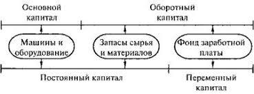 Реферат Экономическая теория К Маркса com Банк  Экономическая теория К Маркса