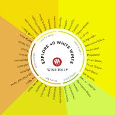 White Wine Chart Sweet To Dry Basic Guide To White Wine Wine Folly