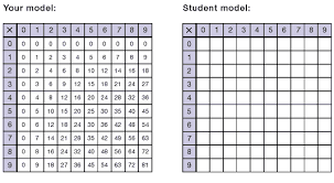 How To Make A Times Table Chart Grade 5 Multiplication By Two Digit Numbers Introducing