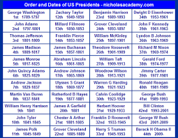 Chart For Anyone Wanting To Learn Presidents In Order