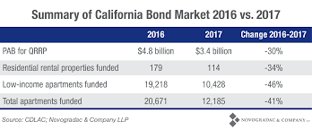 Low Income Chart California 2016 Blog Chart Summary Of California Bond Market 2016 Vs 2017