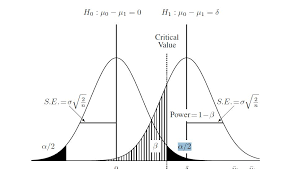 Statistical Power Formula Power For Two Sample T Test Cross Validated