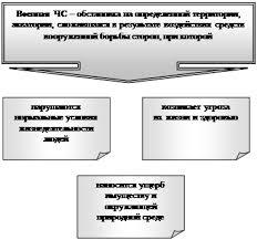 Чрезвычайные ситуации военного конфликтного характера Рефераты Другие рефераты на тему Военное дело и гражданская оборона