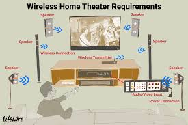 the truth about wireless speakers for home theaters an illustration of the requirements for a wireless home theater system