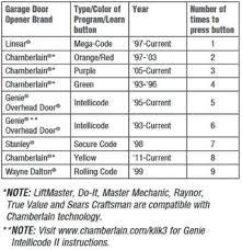 chamberlain garage door opener manual itsmebilly com