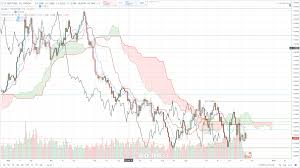 Gbp Usd Technical Analysis Sterling Dollar Sits Close To A