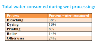 Some Important Parameters Of Water For Textile Wet