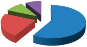 view imagefigure   diagrammatic representation of data using pie chart graph