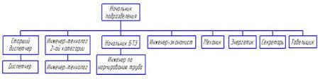 Курсовая работа Расчет технико экономических показателей  Схема управления
