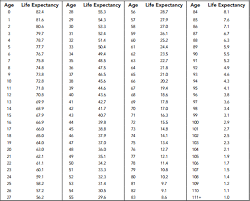 calculating minimum distributions image of a table showing ages and life expectancy from 0 111