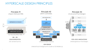 Datacenter Switching Design Hyperscale Inspired Networking For Anyscale Data Centers