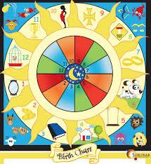 New Born Astrology Chart Sublunar Astrology