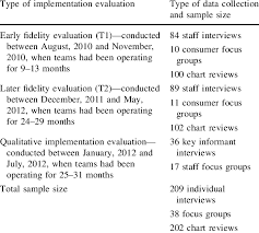 Evaluation Chart Sample Information On The Sample For The Fidelity Evaluation And