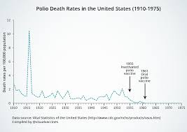 Polio Vaccine Chart Graphical Proof That Vaccines Work With Sources Isabella