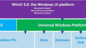 Windows Flatform Microsoft Moves Further From Uwp With Winui 3 0 Alpha