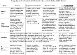Political Party Platforms Chart Allen Small