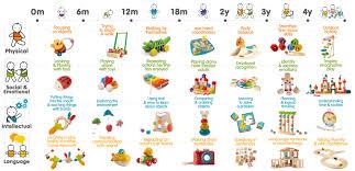 developmental milestones chart child development chart chart g c co