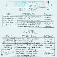 What Are Professional Goals Fantastic Craftyenginerds Set Up Is So Clear Cut With The Goals