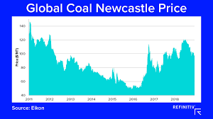 World Coal Price Chart The Coal Market Outlook In 2019 Refinitiv Perspectives