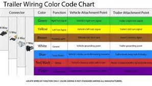 7 way wiring diagram for trailer images standard trailer wiring diagram colour coded