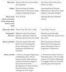 Comparison Chart Of Sunni And Shia Islam The Difference Between Sunni Vs Shia The Beer Barrel