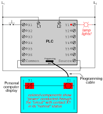 plc circuit diagram pdf plc image wiring diagram programmable logic controllers plc ladder logic electronics on plc circuit diagram pdf