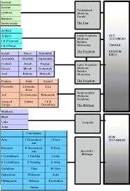Old Testament Kings Chart Old Testament Kings Chart