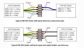 boat projects beginners guide to nmea 2000 nmea 0183 and bridging there are four types of connections possible differential and single ended they are
