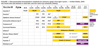 Baby Immunization Chart Recommended Immunization Schedules For Persons Aged 0